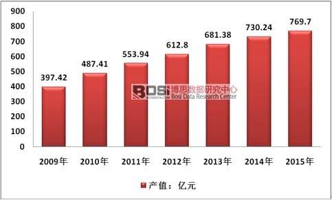 2017-2022年中国塑料软包装行业市场发展调研分析