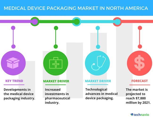 技术和投资成北美医疗包装市场主要推动力