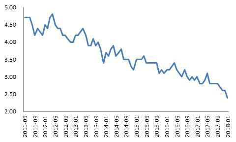 美国去年12月PPI下滑0.2%