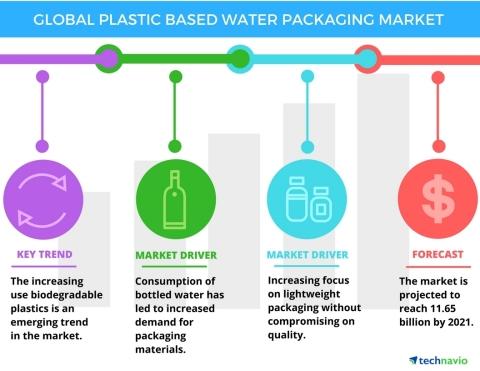 瓶装水的人均消费量将增长拉动包装市场的需求