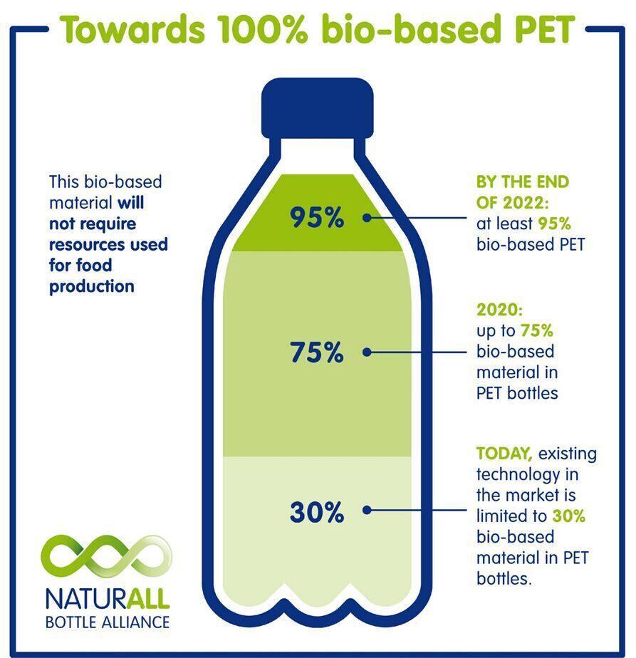 瓶装水公司联盟致力开发100%再生PET塑料瓶
